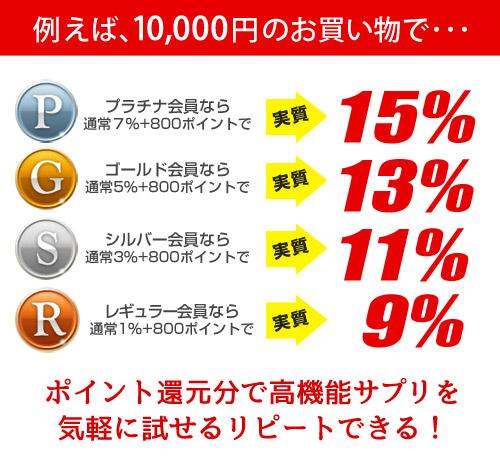 例えば1万円以上のお買い物でプラチナ会員なら実質15%